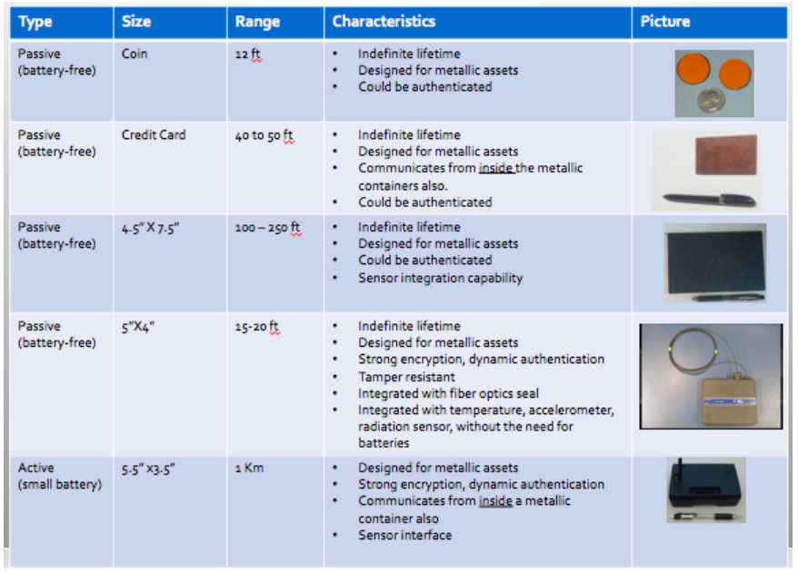 Summary of RFID DSI Tag Products